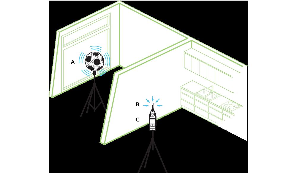Measurement-setup